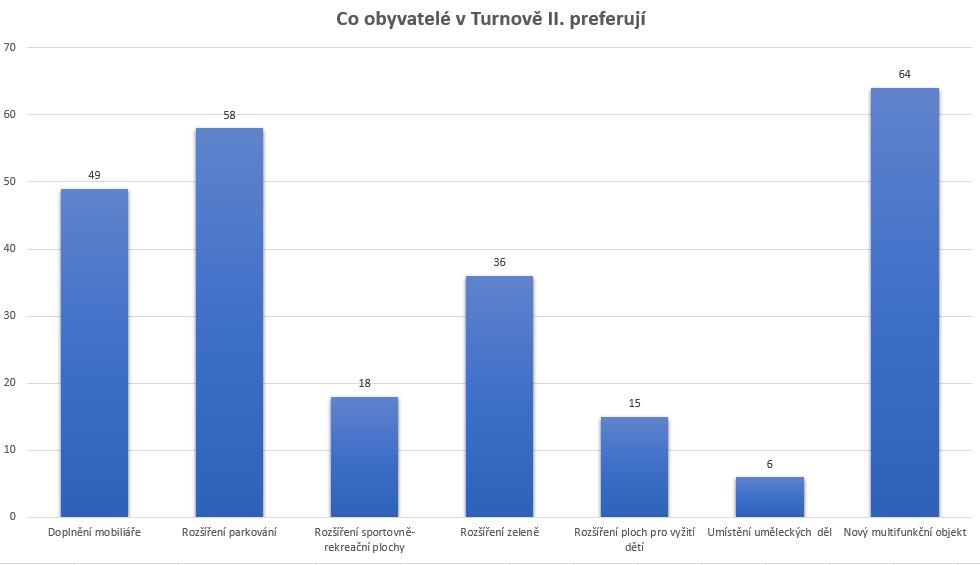 Preferované aktivity v Turnově II.